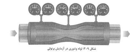 قانون برنولی وآزمایش venturie